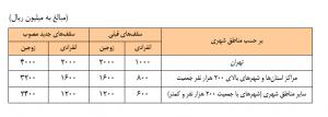 جدول تسهیلات